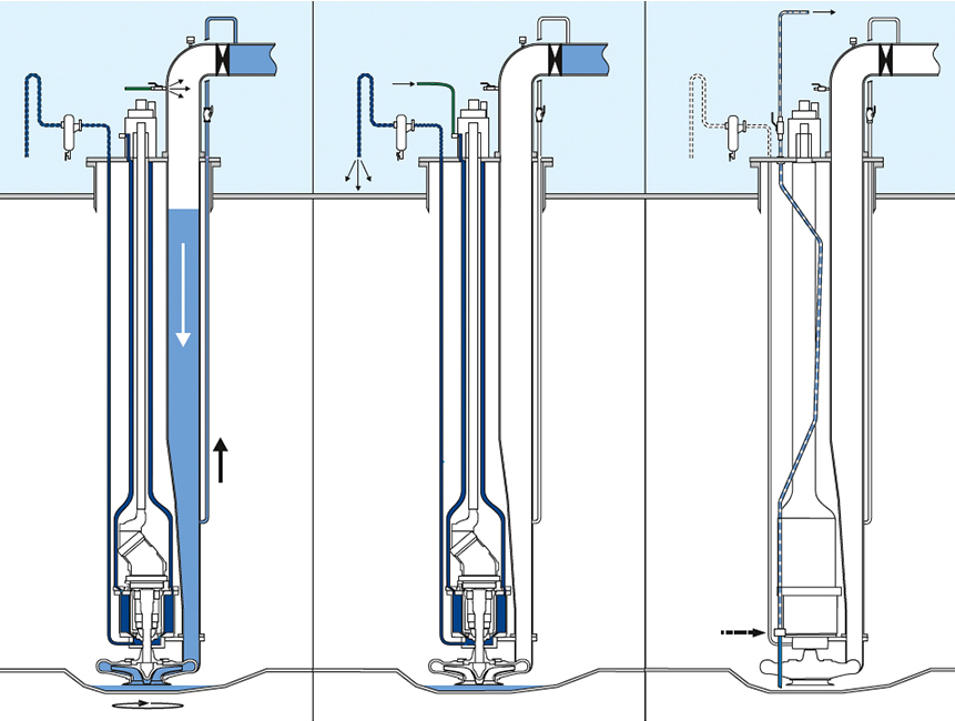 Framo Submersible Pumps Cargo Pumping Systems Safe